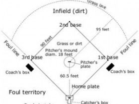 垒球和棒球之间的区别