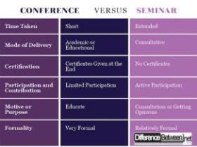 会议与研讨会的区别