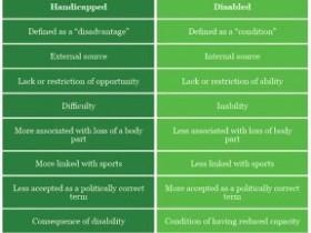 残疾人与残障人士的区别