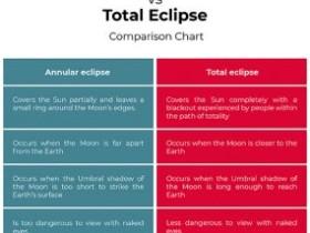 环形Eclipse和全食之间的区别