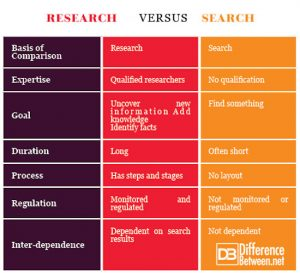 搜索与研究之间的区别