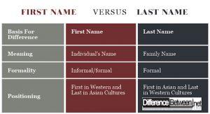 名和姓之间的区别
