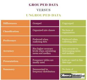 分组数据与未分组数据之间的差异