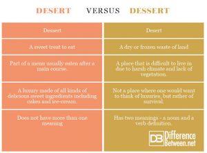 沙漠与甜点的区别