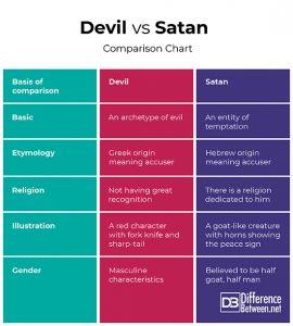 魔鬼与撒旦之间的区别